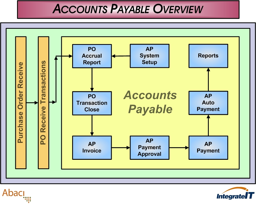 Accounts Payable Process Flow Diagram on wiring diagram cartoons